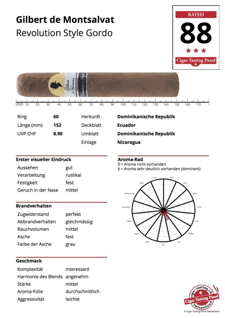 CTPS-Ergebnis-Sheet Gilbert de Montsalvat Revolution Style Gordo