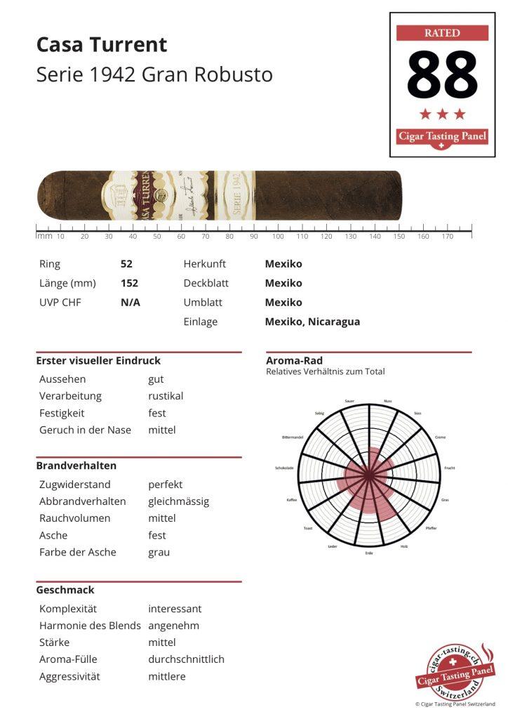 CTPS-Ergebnis-Sheet Casa Turrent Serie 1942 Gran Robusto