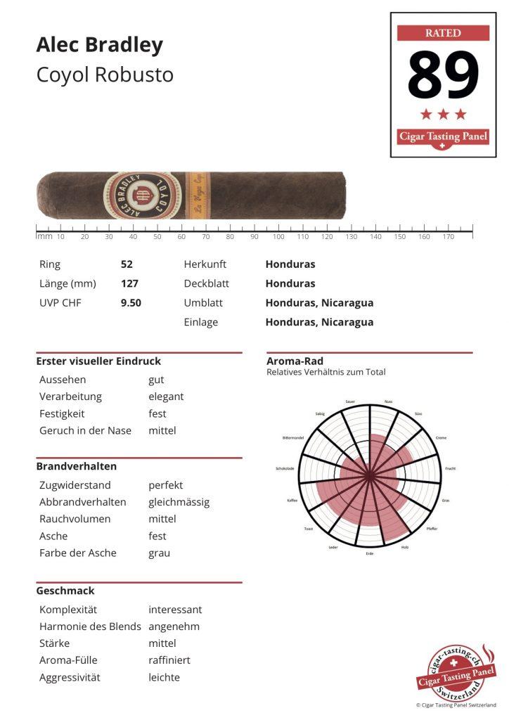 CTPS-Ergebnis-Sheet Alec Bradley Coyol Robusto