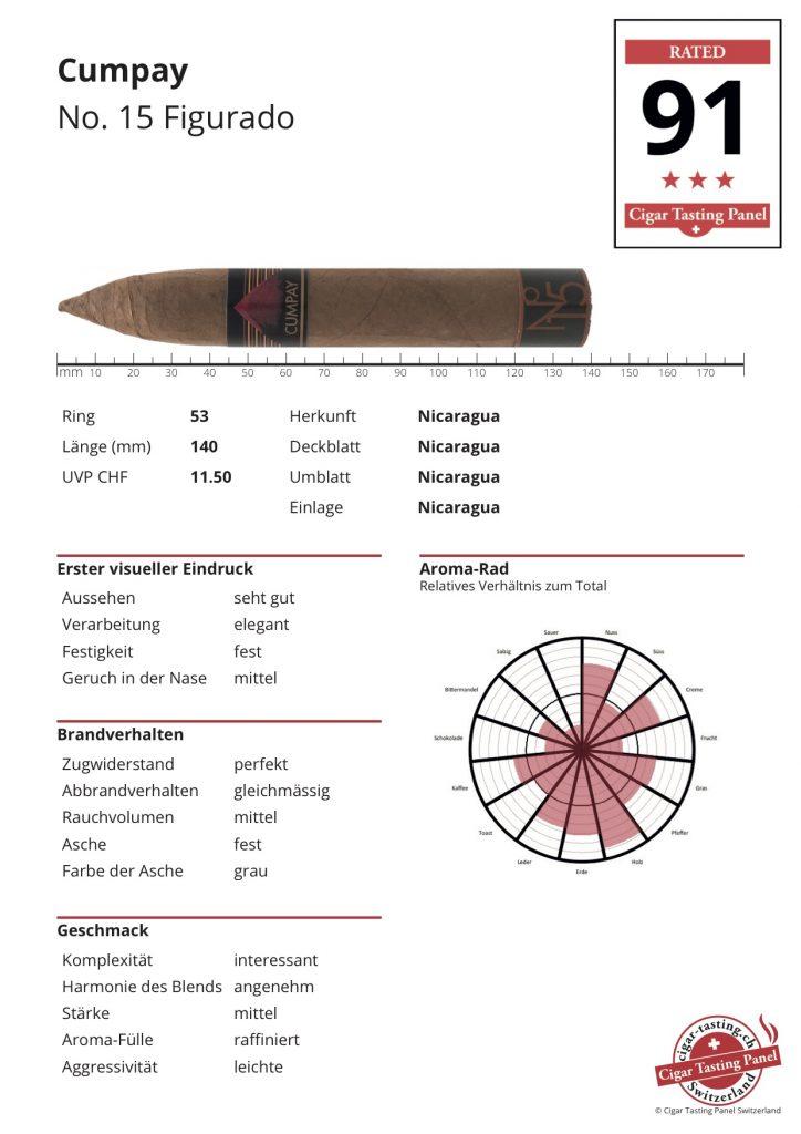 CTPS-Ergebnis-Sheet Cumpay No. 15 Figurado