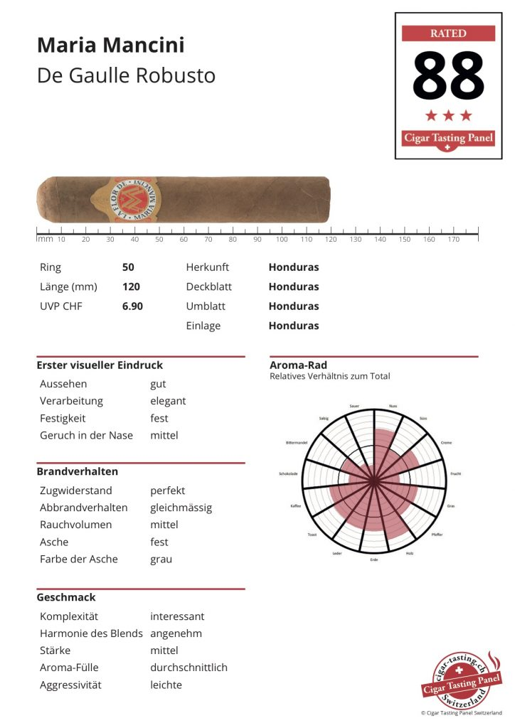CTPS-Ergebnis-Sheet Maria Mancini De Gaulle Robusto