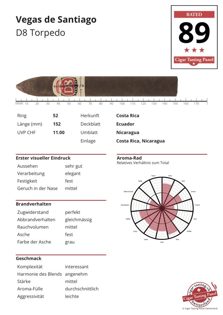 CTPS-Ergebnis-Sheet Vegas de Santiago D8 Torpedo